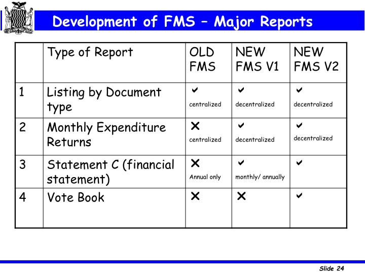 Development of FMS – Major Reports