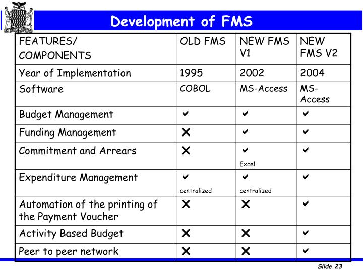 Development of FMS