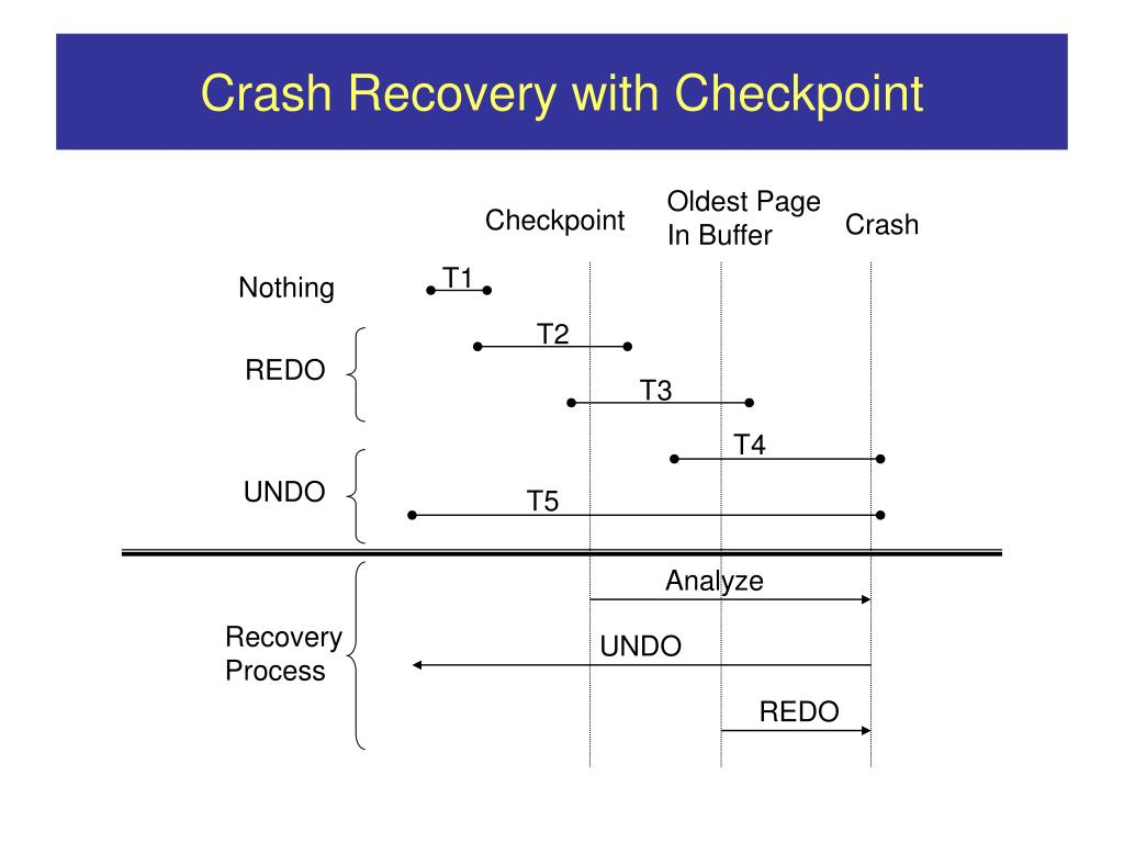 Crash Recovery with Checkpoint