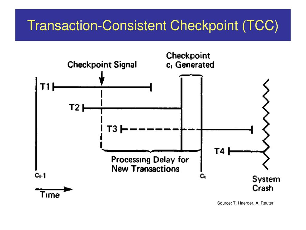 Transaction-Consistent Checkpoint (TCC)