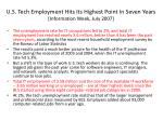 u s tech employment hits its highest point in seven years information week july 2007