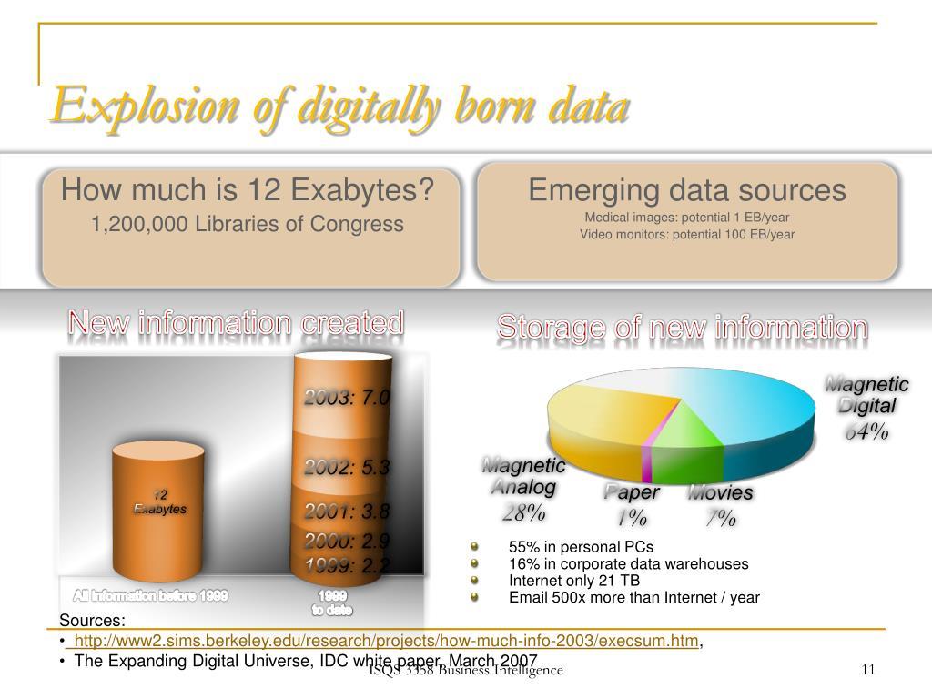 Explosion of digitally born data