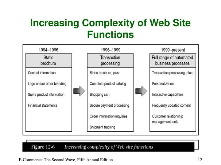 Increasing Complexity of Web Site Functions