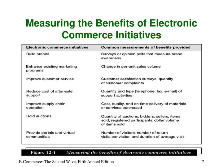 Measuring the Benefits of Electronic Commerce Initiatives