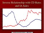 inverse relationship with cd rates and ia sales