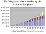 evolving asset allocation during the accumulation phase