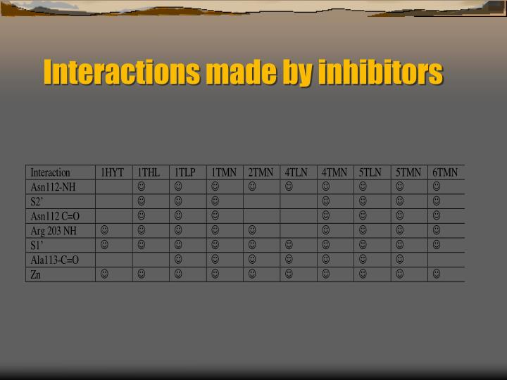 Interactions made by inhibitors