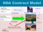 nda contract model
