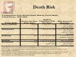 death risk