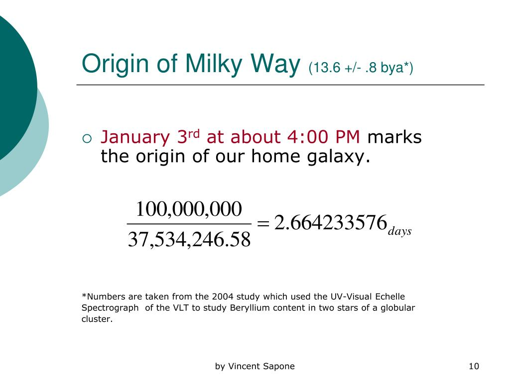 Origin of Milky Way