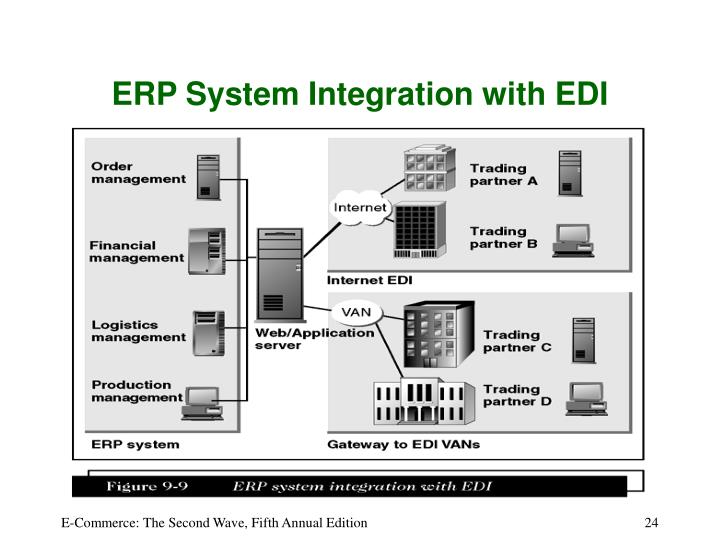 ERP System Integration with EDI