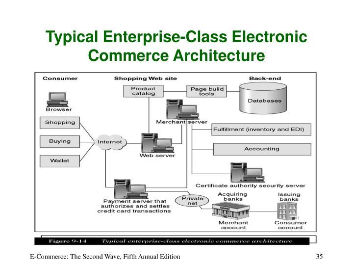Typical Enterprise-Class Electronic Commerce Architecture