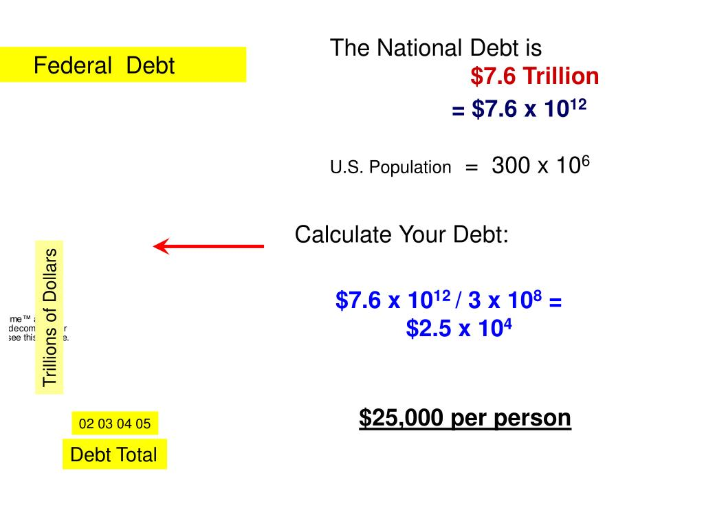 The National Debt is