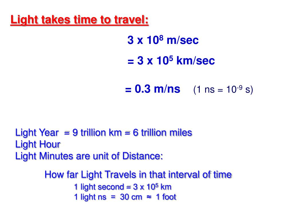 Light takes time to travel: