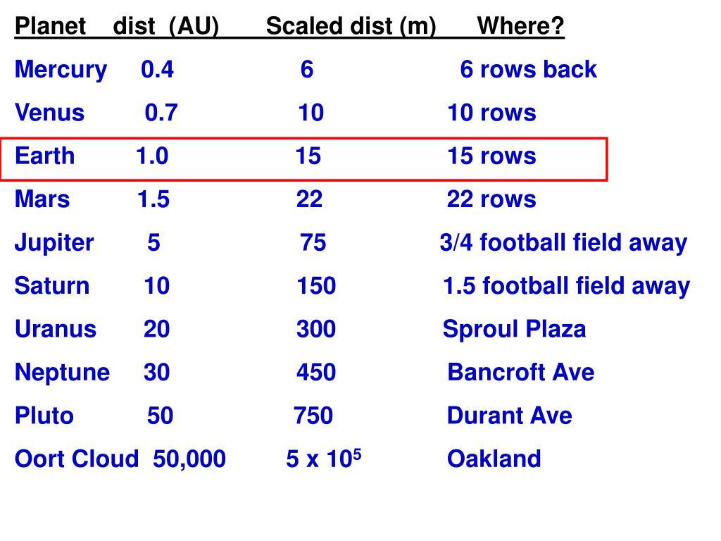 Planet    dist  (AU)       Scaled dist (m)      Where?