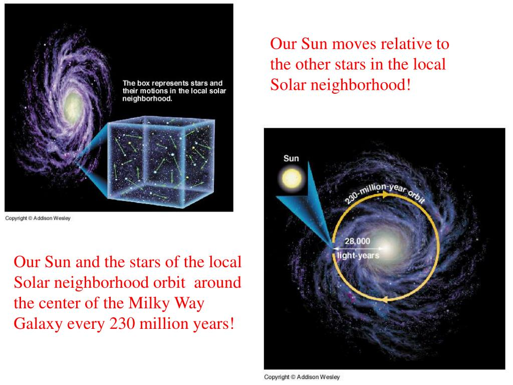Our Sun moves relative to the other stars in the local Solar neighborhood!
