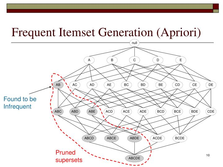 Frequent Itemset Generation (Apriori)