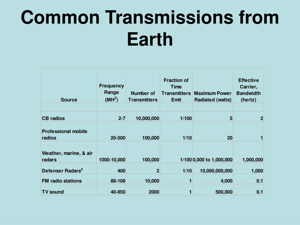 Common Transmissions from Earth