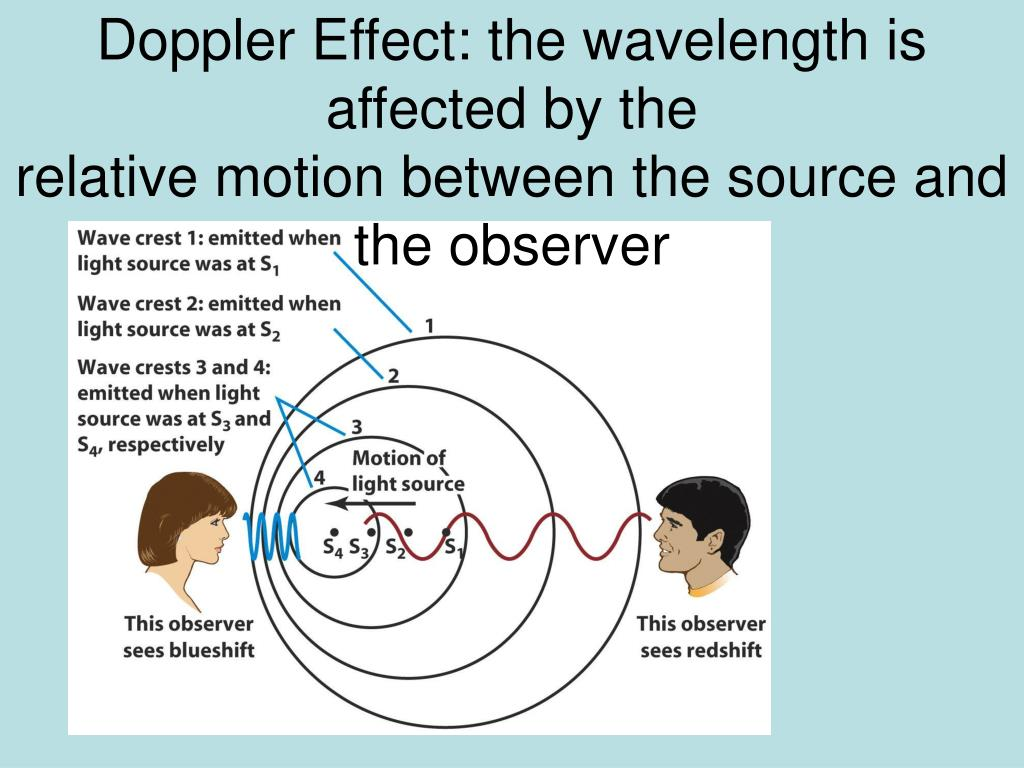 Doppler Effect: the wavelength is affected by the