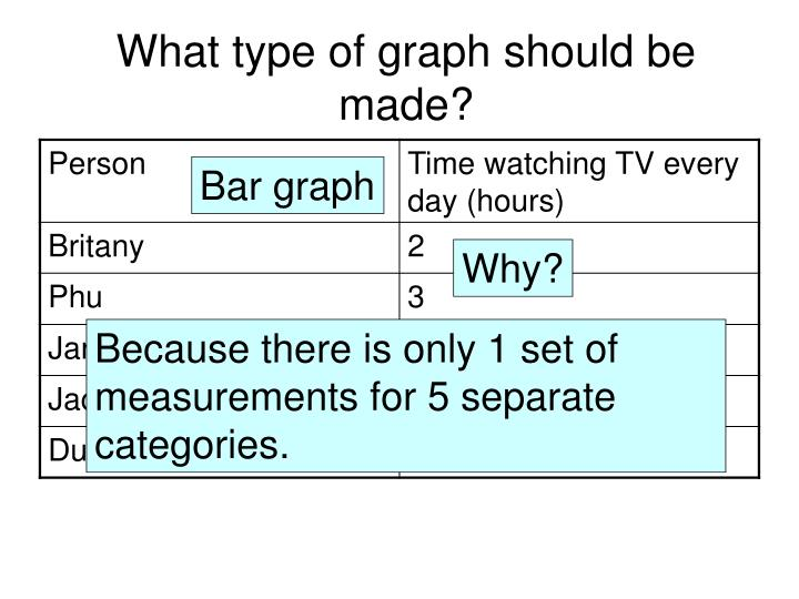 what type of graph should be made n.