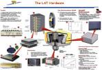 the lat hardware