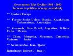 government take decline 1984 2003 increase in political acreage availability