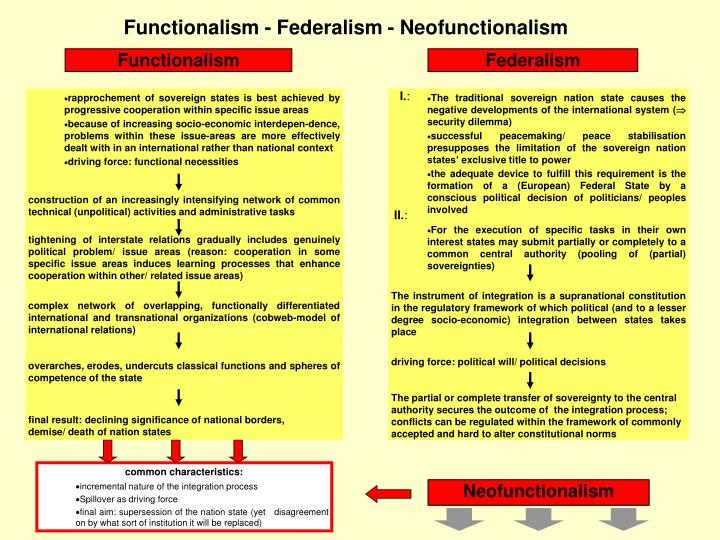 eu integration theories neofunctionalism Neofunctionalism and european integration: differentiate themselves from the old by distancing themselves from the 'grand theories' or european integration.