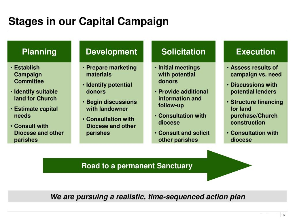 Stages in our Capital Campaign
