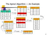 the apriori algorithm an example