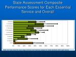 state assessment composite performance scores for each essential service and overall