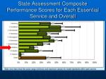 state assessment composite performance scores for each essential service and overall1