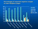 percentages of reported negative images on teen myspace pages