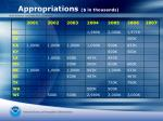 appropriations in thousands