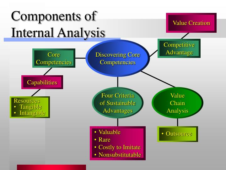 analysis of internal service quality Donna earl is an international specialist in customer service, management skills and emotional intelligence she offers an internal customer service seminar specifically developed to help companies improve their level of internal customer service.