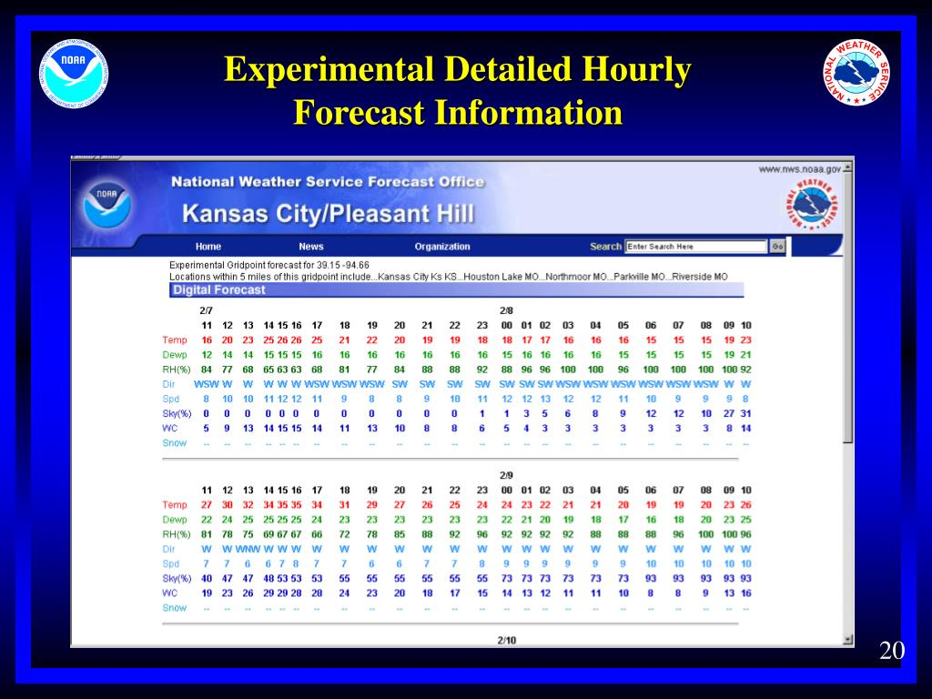Experimental Detailed Hourly