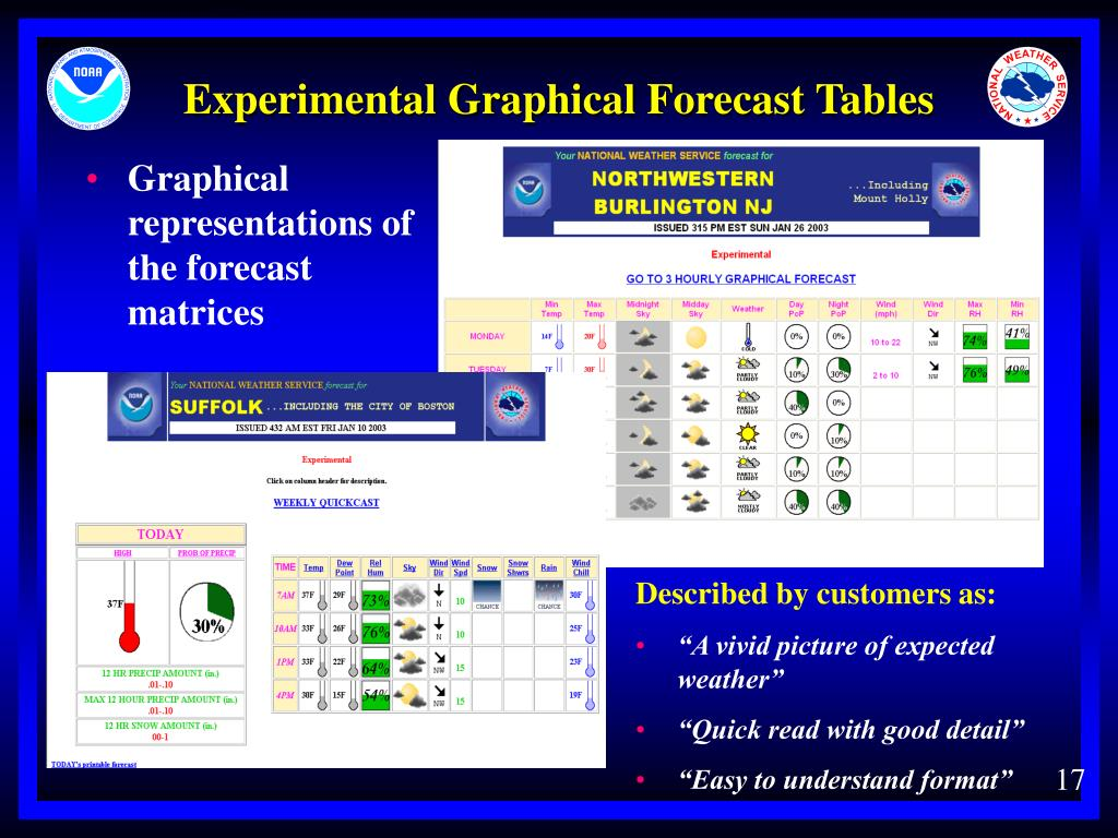 Experimental Graphical Forecast Tables