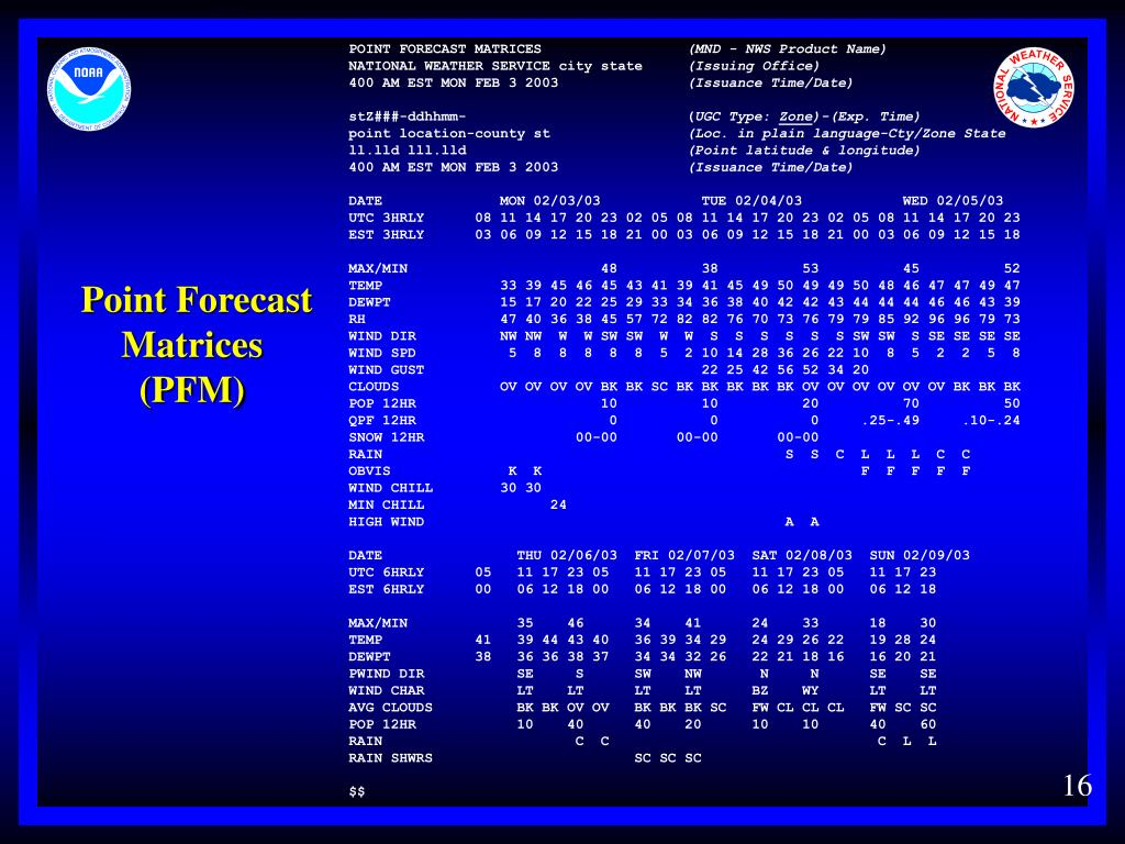 Point Forecast Matrices
