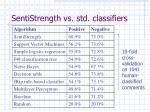 sentistrength vs std classifiers