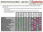 attribute performance matrix light users