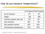 how do you measure temperature