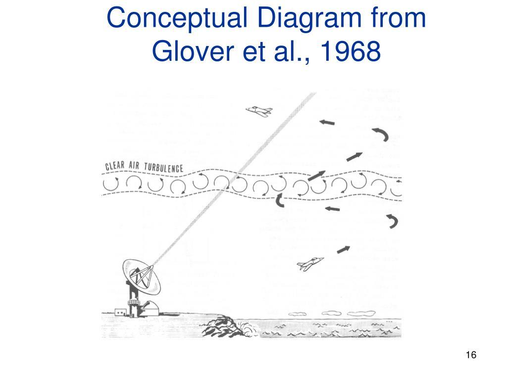 Conceptual Diagram from Glover et al., 1968