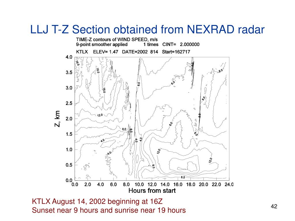 LLJ T-Z Section obtained from NEXRAD radar