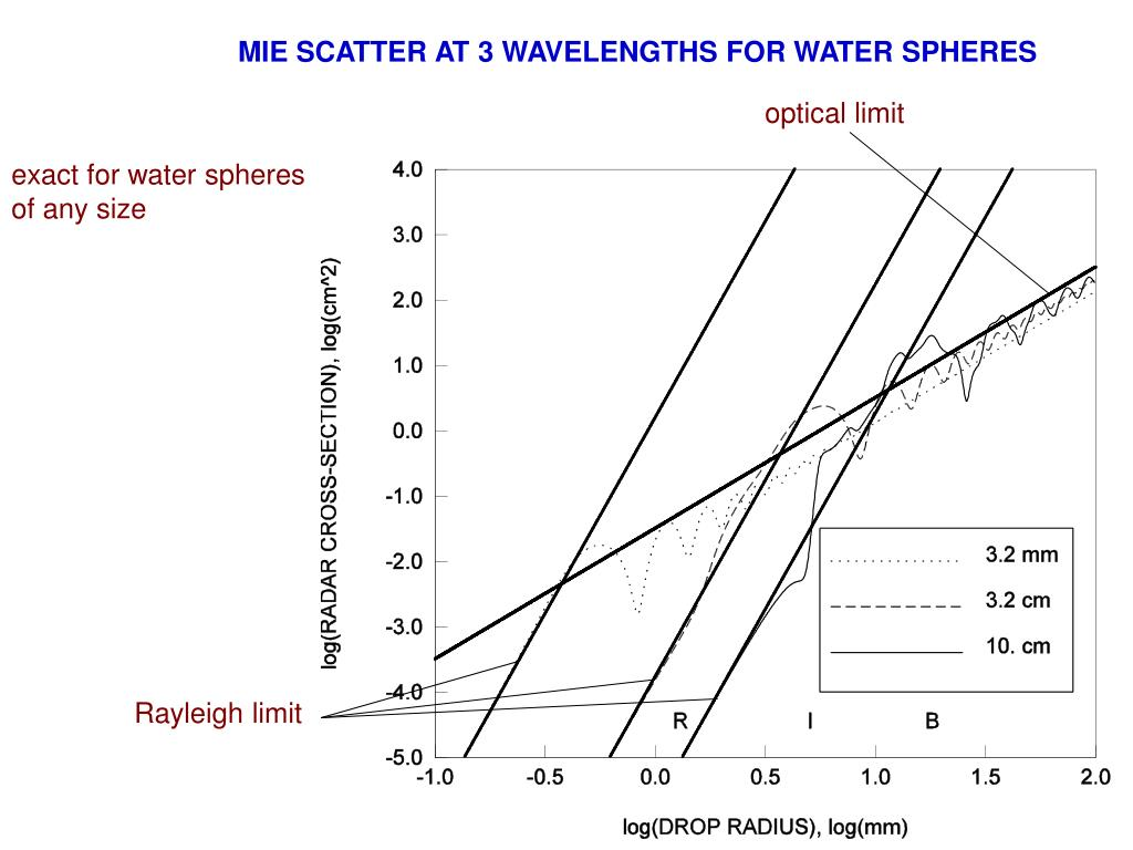 MIE SCATTER AT 3 WAVELENGTHS FOR WATER SPHERES