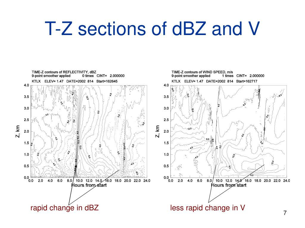 T-Z sections of dBZ and V