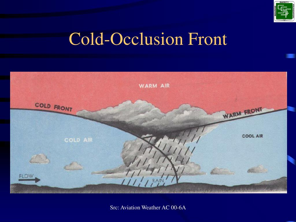 Cold-Occlusion Front