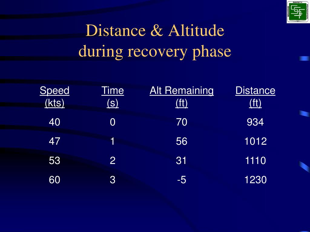 Distance & Altitude