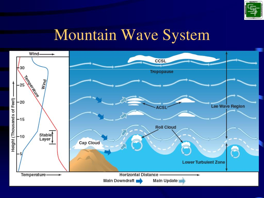 Mountain Wave System