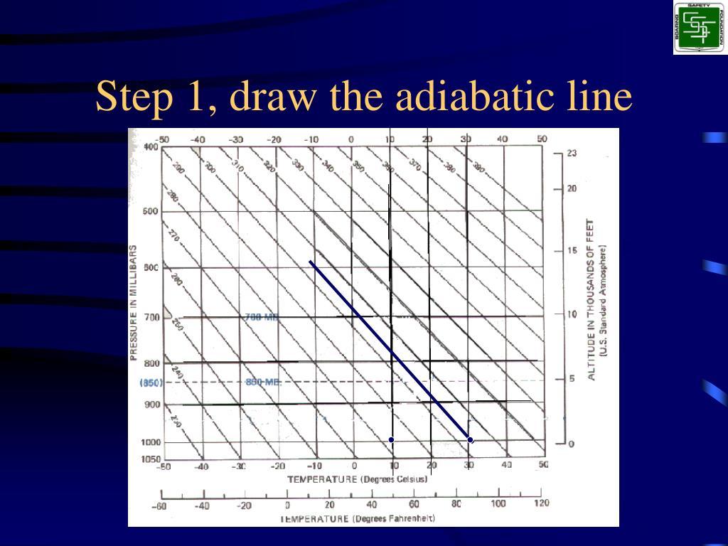 Step 1, draw the adiabatic line
