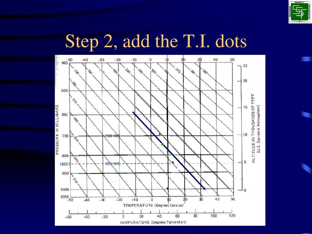 Step 2, add the T.I. dots