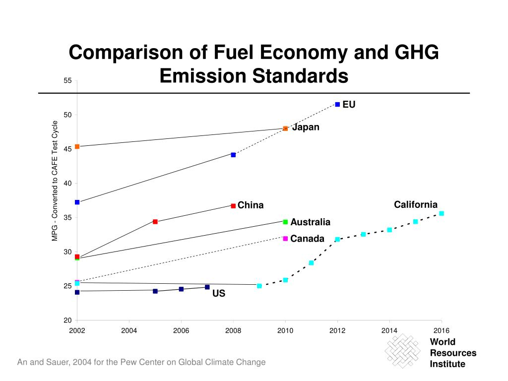 Comparison of Fuel Economy and GHG Emission Standards
